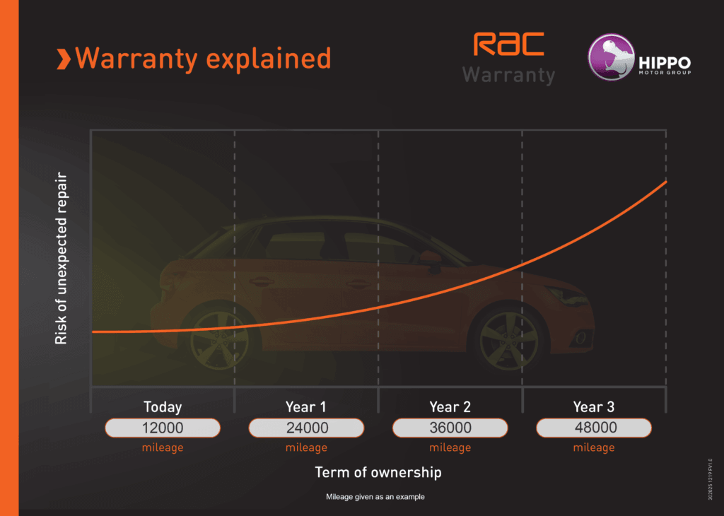 Warranty explained
